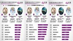 艺恩营销榜单发布,《鹤唳华亭》《大明风华