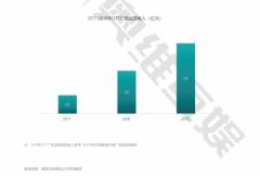 奥维互娱《2020年中国智慧大屏发展预测报告》
