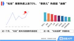百度搜索大数据:消费回升趋势明显,企业迎