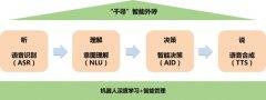 """苏宁金融科技""""千寻""""智能外呼机器人提升语"""