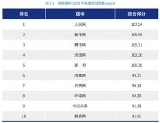 两年稳坐TOP3!腾讯新闻如何凭硬实力入围中国